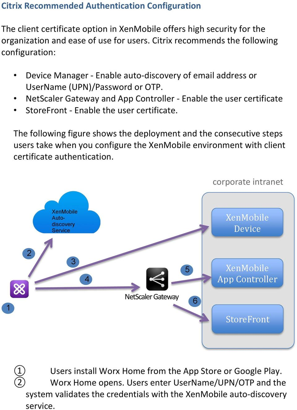NetScaler Gateway and App Controller - Enable the user certificate StoreFront - Enable the user certificate.
