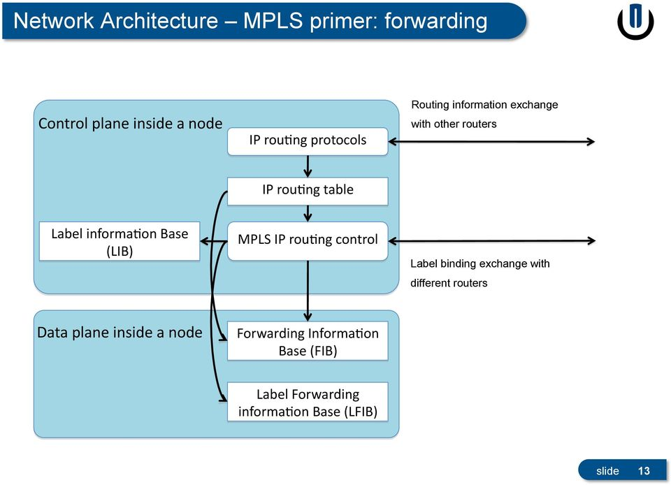 informa>on Base (LIB) MPLS IP rou>ng control Label binding exchange with different