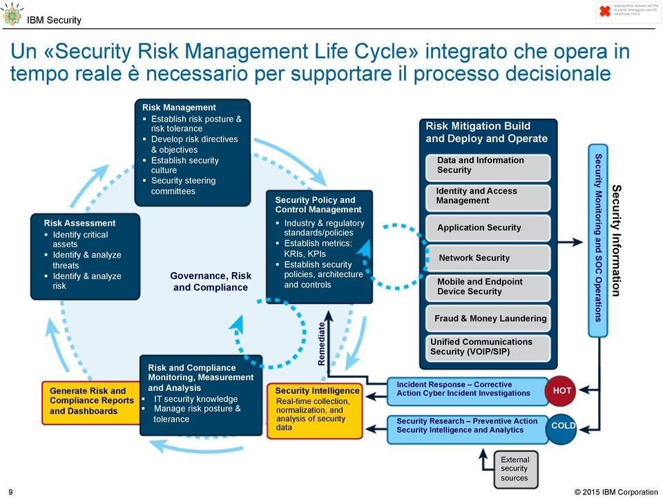 Security steering committees Governance, Risk and Compliance Risk and Compliance Monitoring, Measurement and Analysis IT security knowledge Manage risk posture & tolerance Security Policy and Control