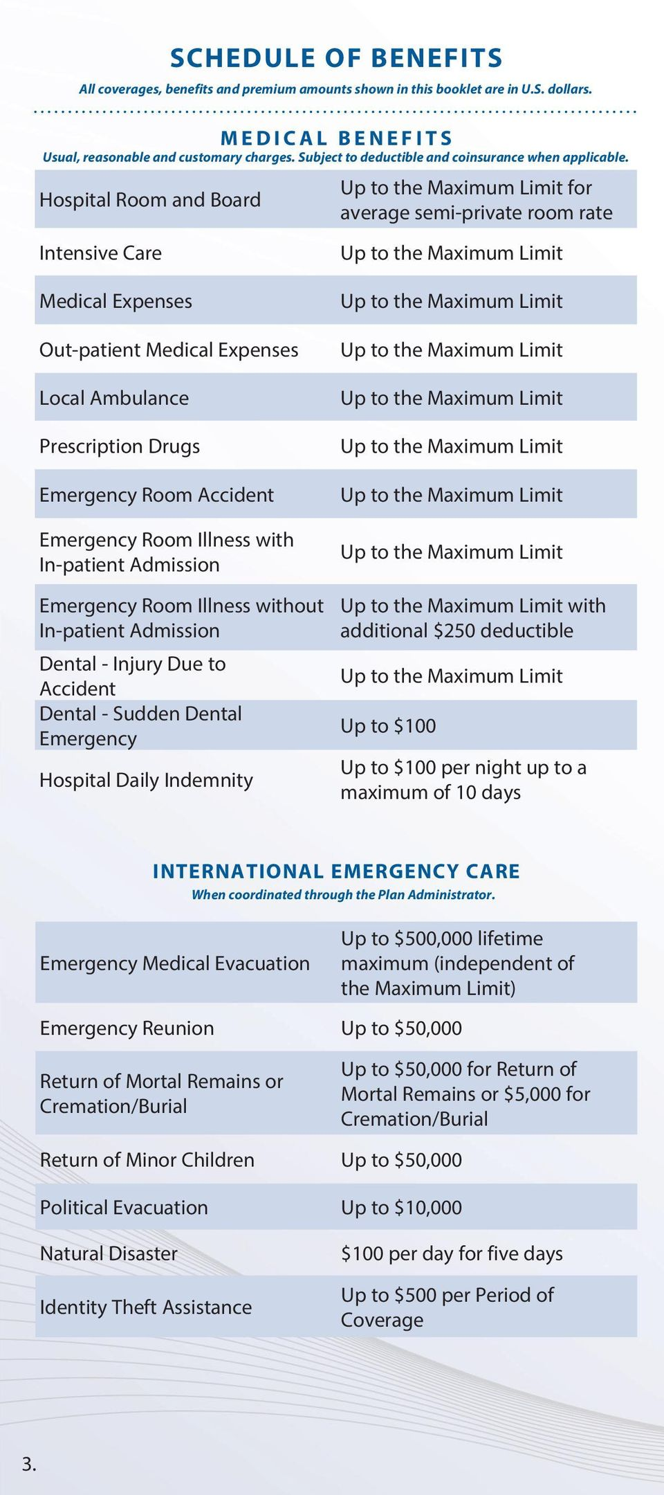 Hospital Room and Board Intensive Care Up to the Maximum Limit for average semi-private room rate Up to the Maximum Limit Medical Expenses Out-patient Medical Expenses Local Ambulance Prescription