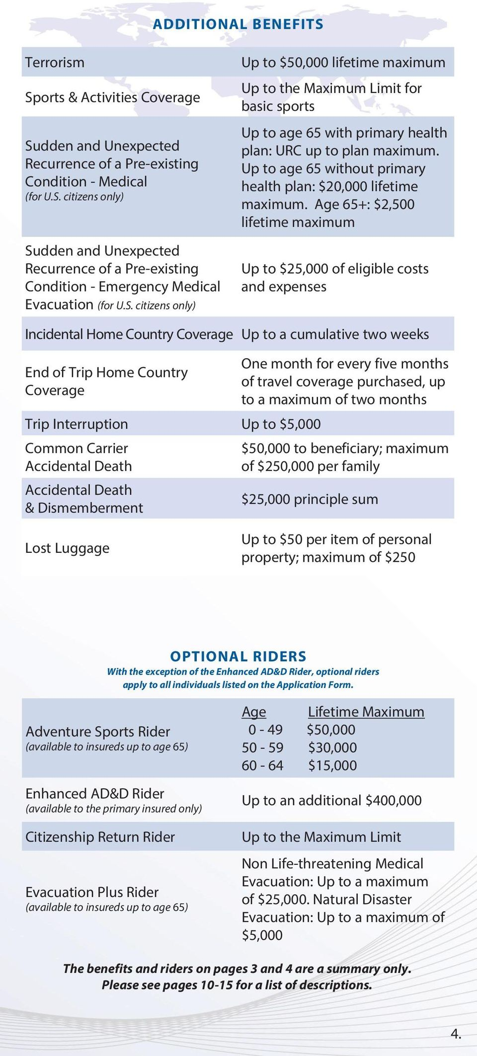 Up to age 65 without primary health plan: $20,000 lifetime maximum.