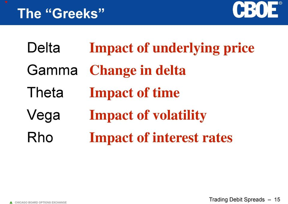 delta Impact of time Impact of volatility