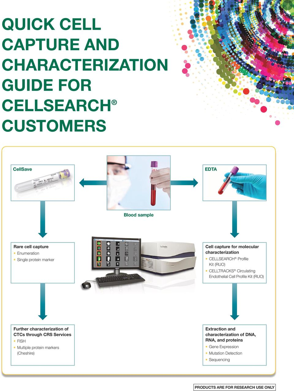 Circulating Endothelial Cell Profile Kit (RUO) Further characterization of CTCs through CRS Services FISH Multiple