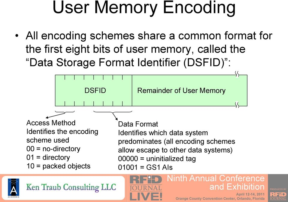 the encoding scheme used 00 = no-directory 01 = directory 10 = packed objects Data Format Identifies which