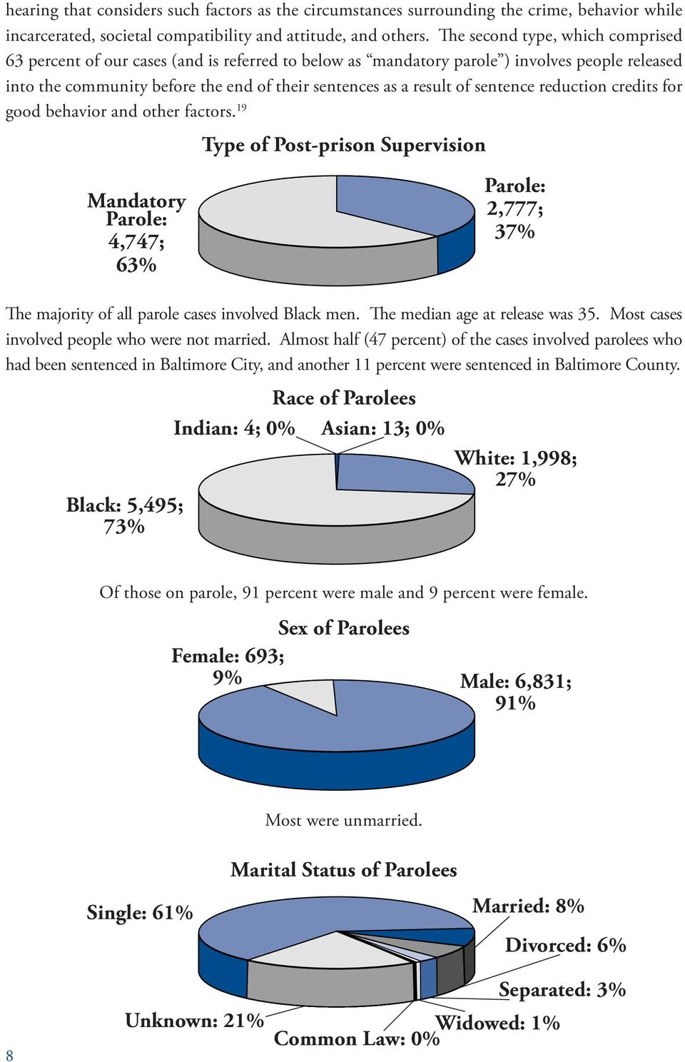 sentence reduction credits for good behavior and other factors. 19 Type of Post-prison Supervision Mandatory Parole: 4,747; 63% Parole: 2,777; 37% The majority of all parole cases involved Black men.