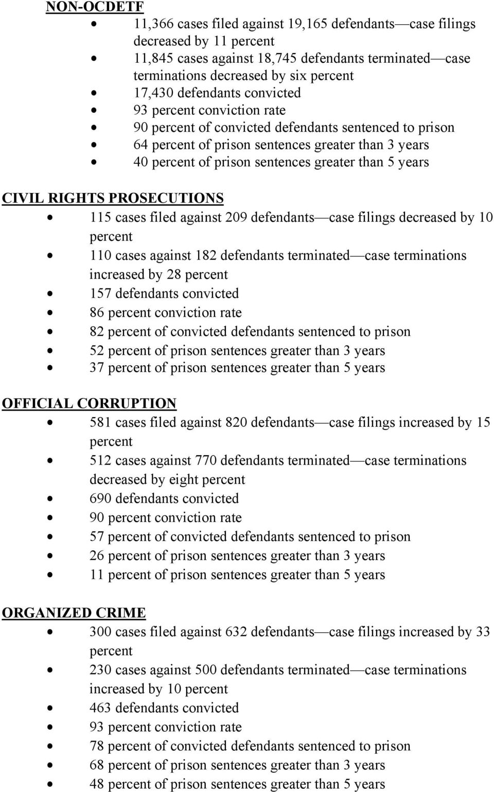 greater than 5 years CIVIL RIGHTS PROSECUTIONS $ 115 cases filed against 209 defendants case filings decreased by 10 percent $ 110 cases against 182 defendants terminated case terminations increased