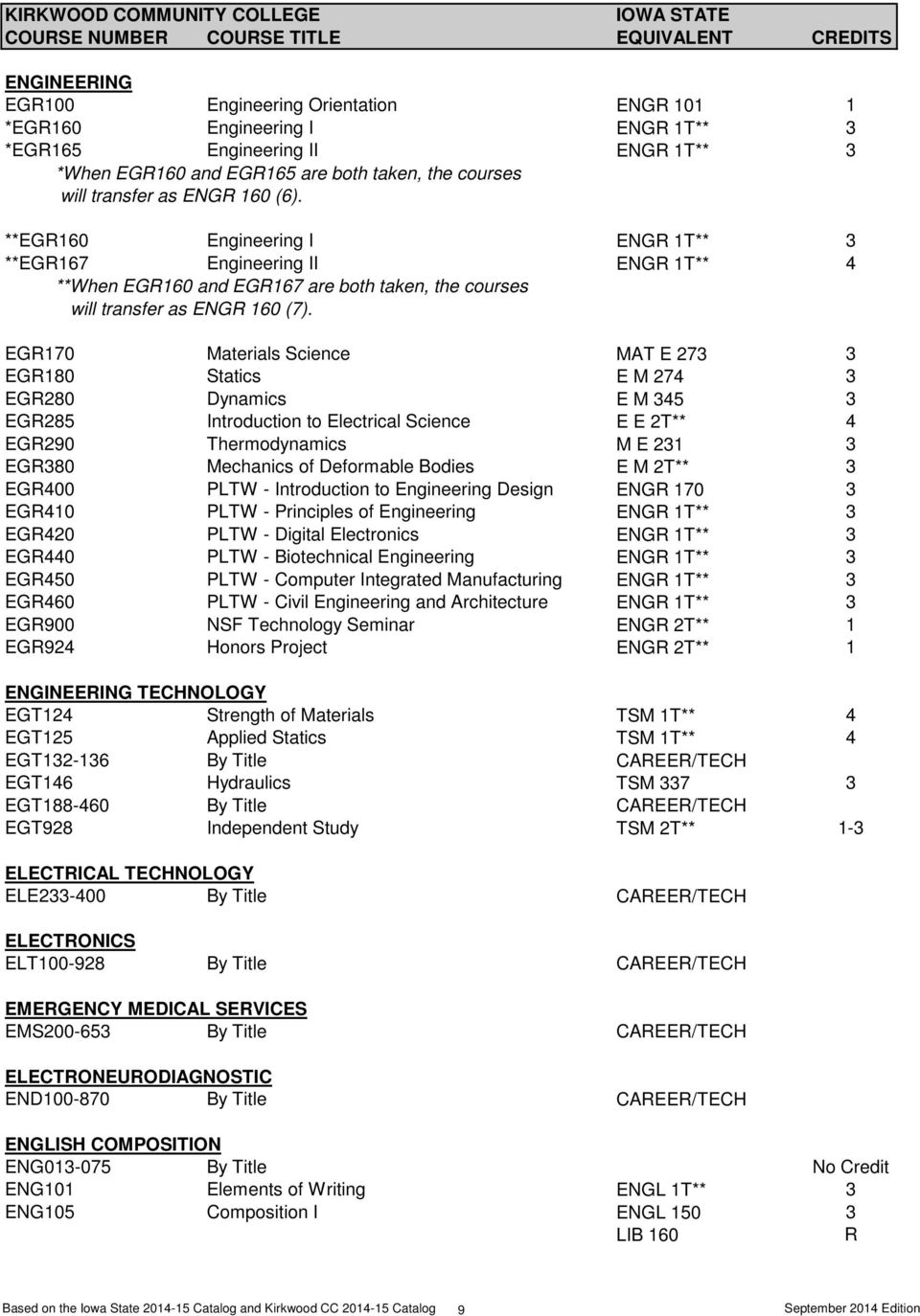 EGR170 Materials Science MAT E 273 3 EGR180 Statics E M 274 3 EGR280 Dynamics E M 345 3 EGR285 Introduction to Electrical Science E E 2T** 4 EGR290 Thermodynamics M E 231 3 EGR380 Mechanics of