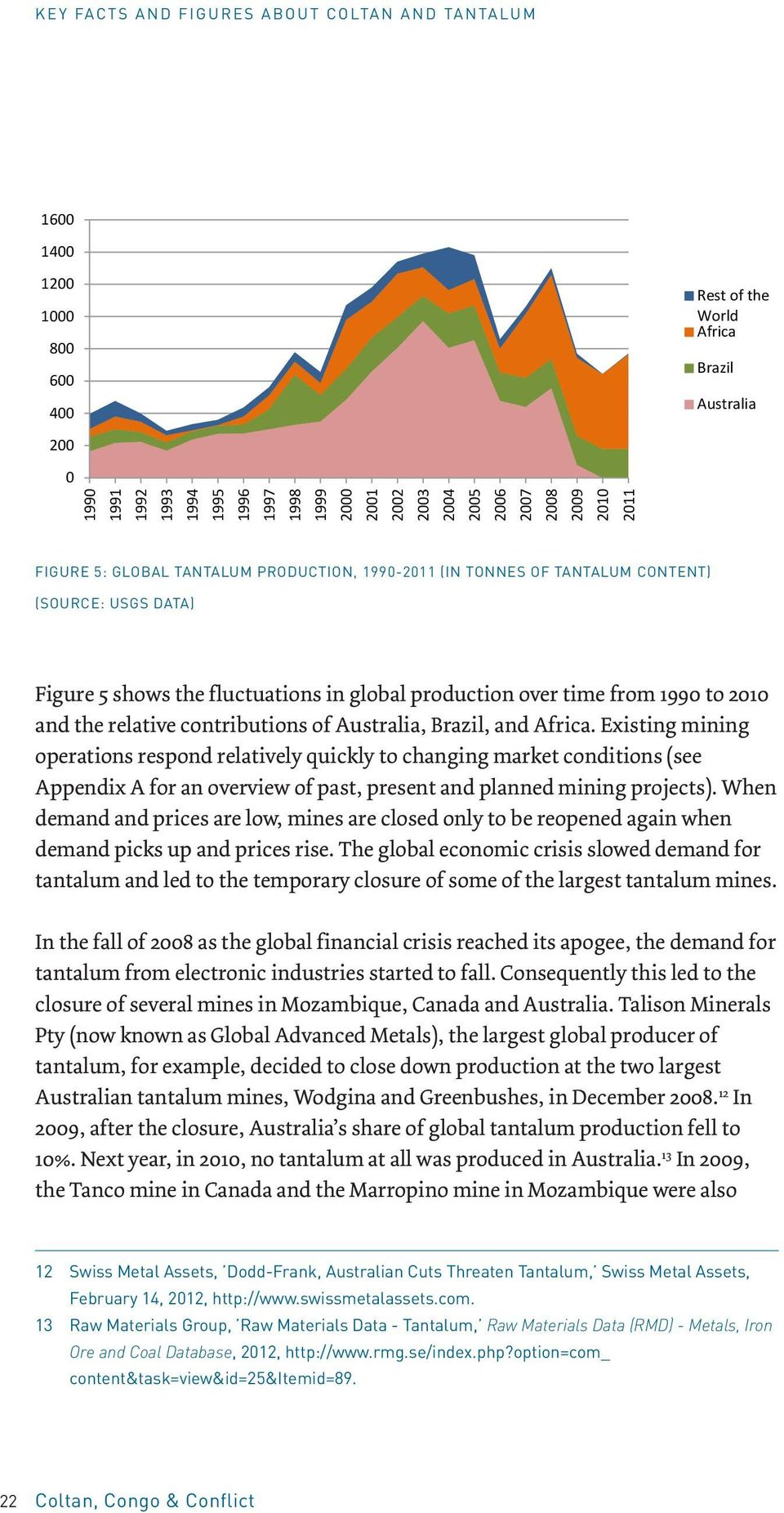 CONTENT) (Source: (SOURCE: USGS USGS data) DATA) 700 Figure 600 5 shows the fluctuations in global production over time from 1990 to 2010 and the relative contributions of Australia, Brazil, and