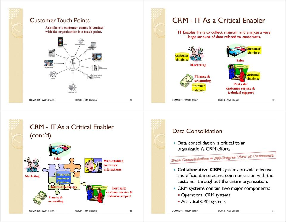d) Data Consolidation Data consolidation is critical to an organization s CRM efforts.