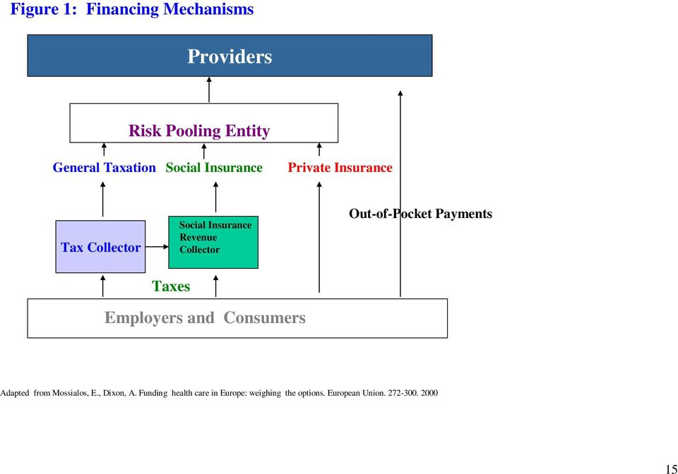 Out-of-Pocket Payments Taxes Employers and Consumers Adapted from Mossialos, E.
