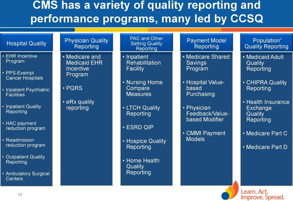 Medicare and Medicaid EHR Incentive Program PQRS erx quality reporting Inpatient Rehabilitation Facility Nursing Home Compare Measures LTCH Quality Reporting ESRD QIP Hospice Quality Reporting