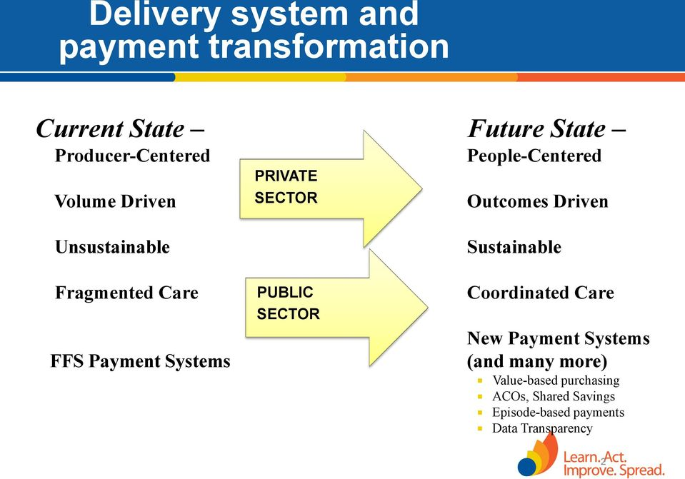 Fragmented Care FFS Payment Systems PUBLIC SECTOR Coordinated Care New Payment Systems