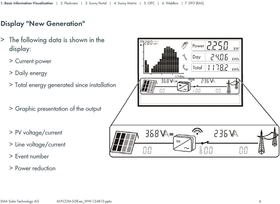 since installation > Graphic presentation of the output > PV