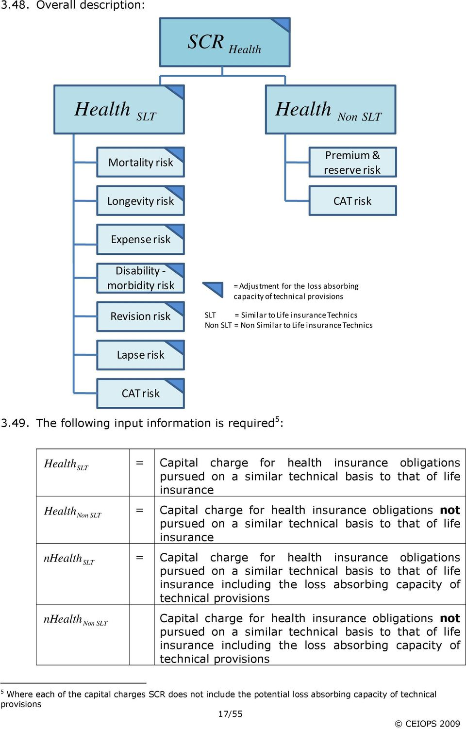 The following input information is required 5 : = Capital charge for health insurance obligations pursued on a similar technical basis to that of life insurance = Capital charge for health insurance