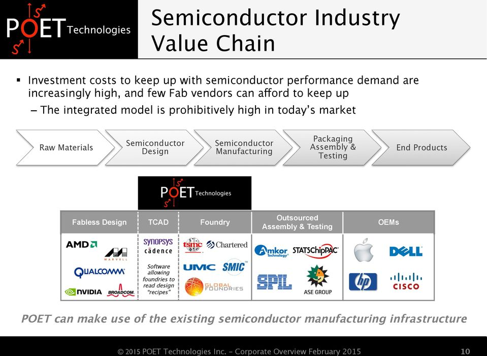 Semiconductor Manufacturing Packaging Assembly & Testing End Products Fabless Design TCAD Foundry Outsourced Assembly & Testing