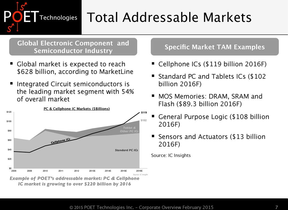 $119 $102 Specific Market TAM Examples Cellphone ICs ($119 billion 2016F) Standard PC and Tablets ICs ($102 billion 2016F) MOS Memories: DRAM, SRAM and Flash ($89.