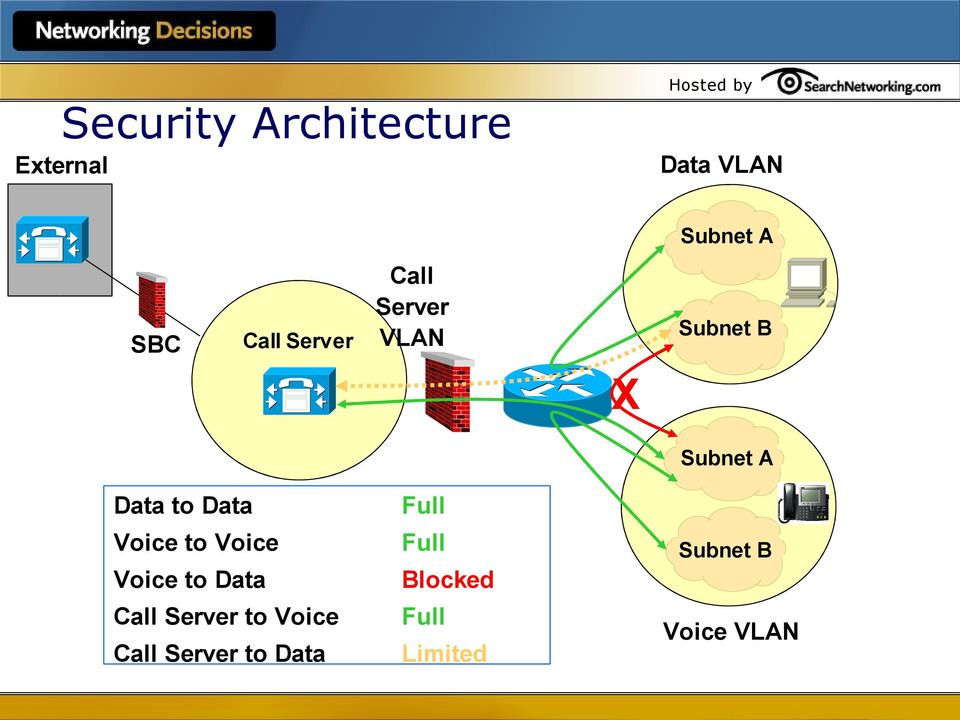 Data Voice to Voice Voice to Data Call Server to Voice Call