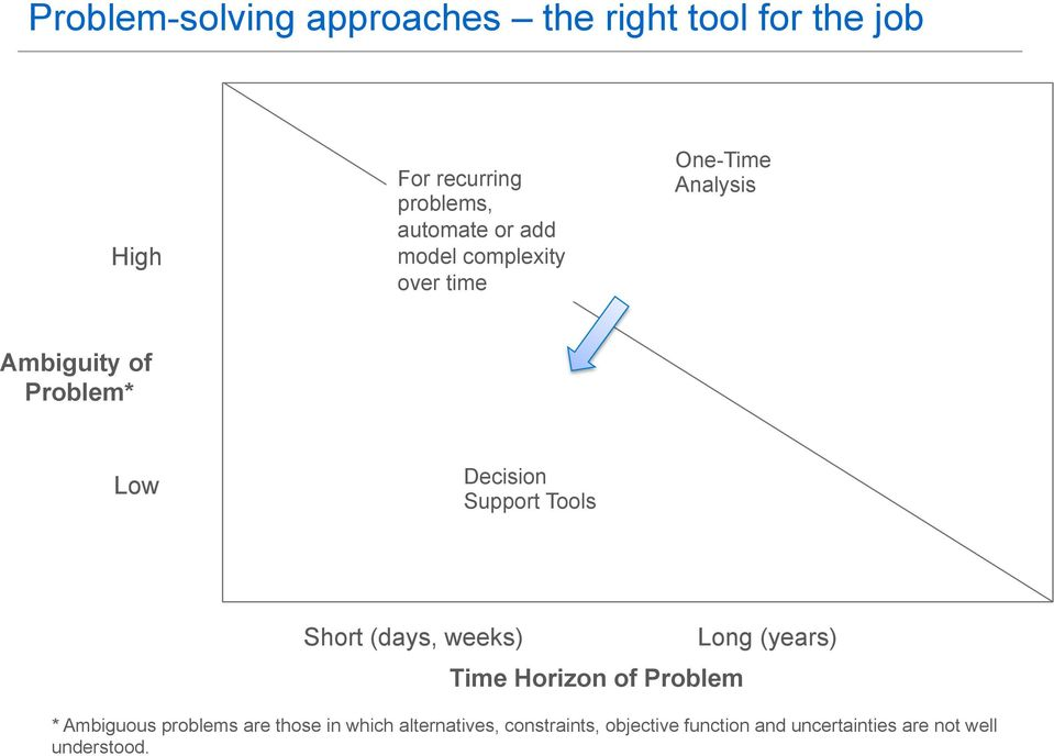 Tools Short (days, weeks) Time Horizon of Problem Long (years) * Ambiguous problems are those