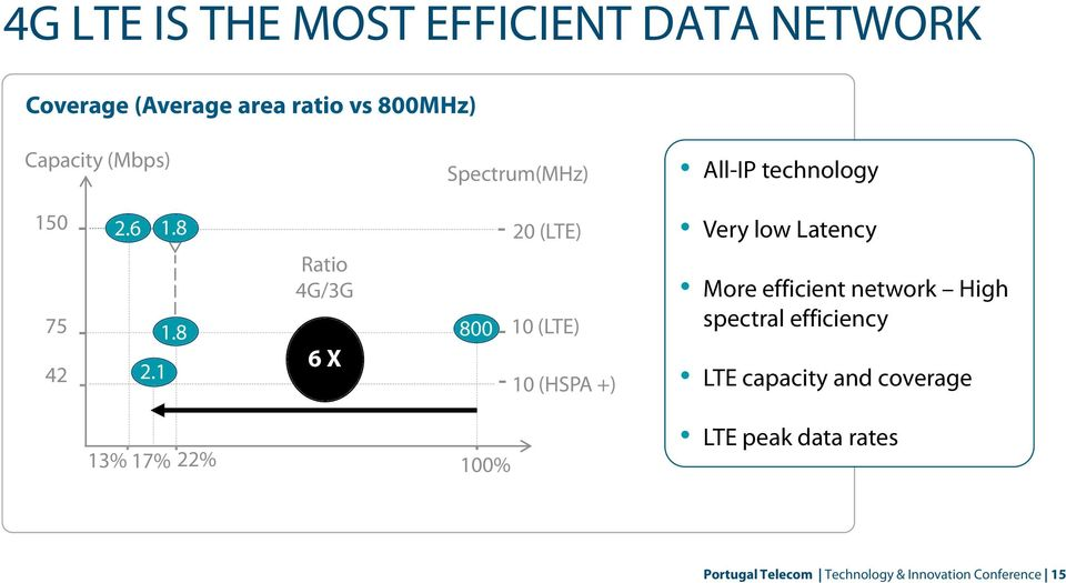 1 20 (LTE) 10 (LTE) 10 (HSPA +) Very low Latency More efficient network High spectral efficiency