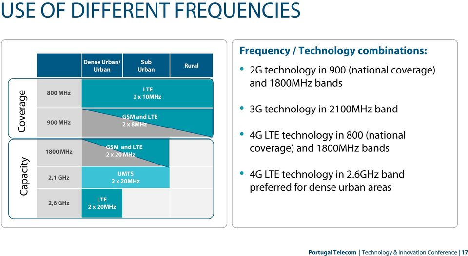 technology in 2100MHz band 4G LTE technology in 800 (national coverage) and 1800MHz bands Capacity 2,1 GHz 2,6 GHz LTE 2 x 20MHz