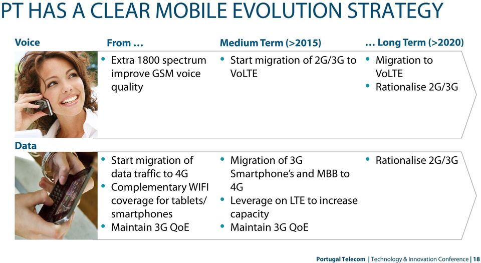 traffic to 4G Complementary WIFI coverage for tablets/ smartphones Maintain 3G QoE Migration of 3G Smartphone s and MBB