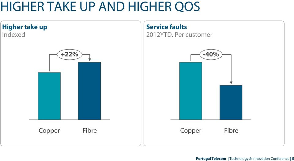 Per customer +22% -40% Copper Fibre Copper