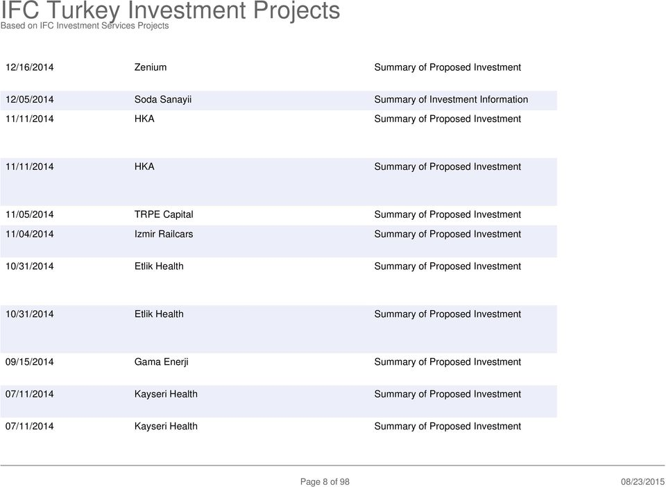 Investment 10/31/2014 Etlik Health Summary of Proposed Investment 10/31/2014 Etlik Health Summary of Proposed Investment 09/15/2014 Gama Enerji Summary