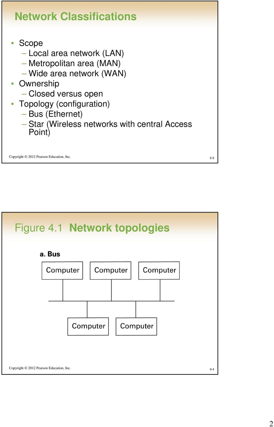 (Ethernet) Star (Wireless networks with central Access Point) Copyright 2012 Pearson