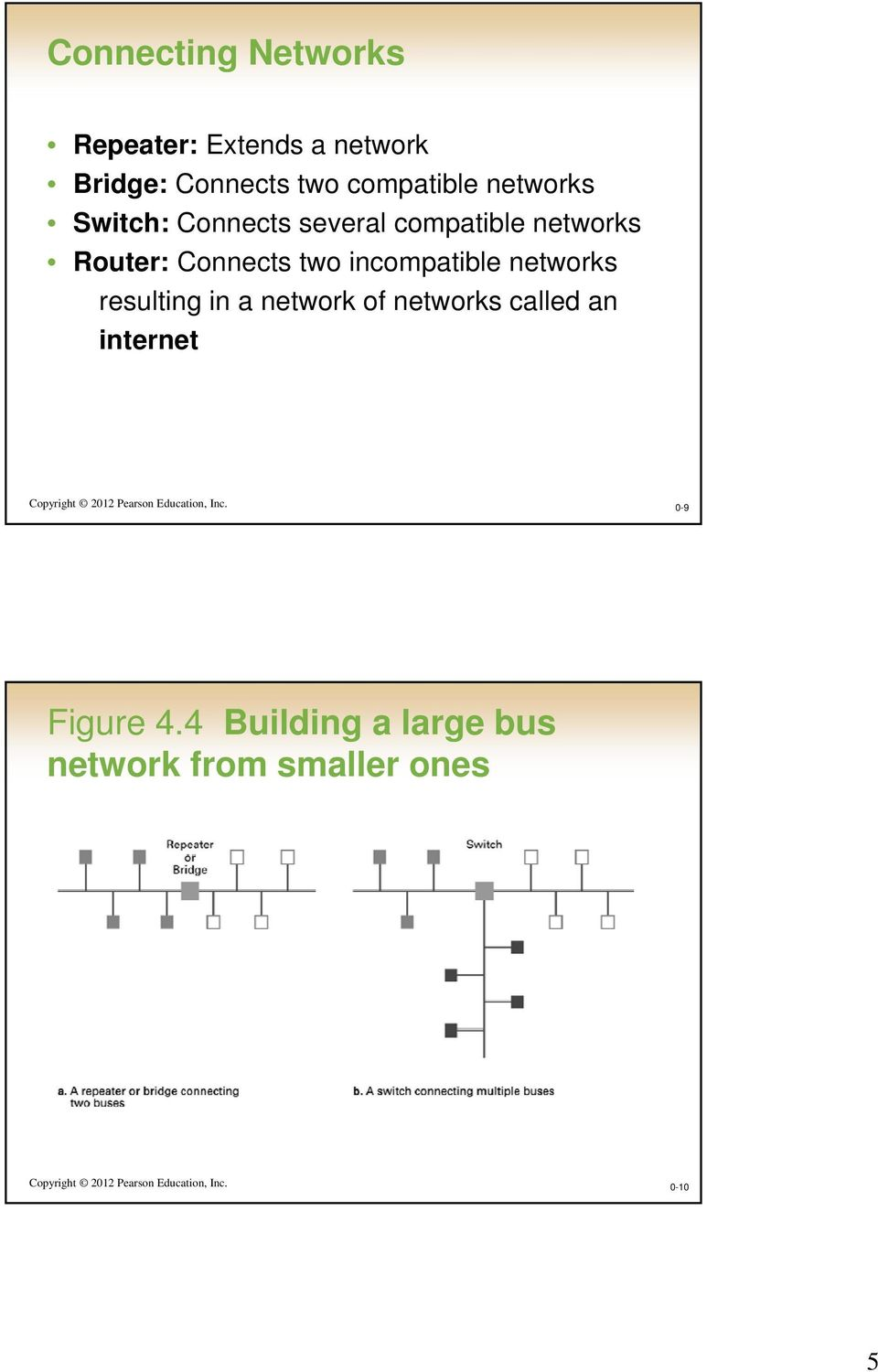 resulting in a network of networks called an internet Copyright 2012 Pearson Education, Inc.