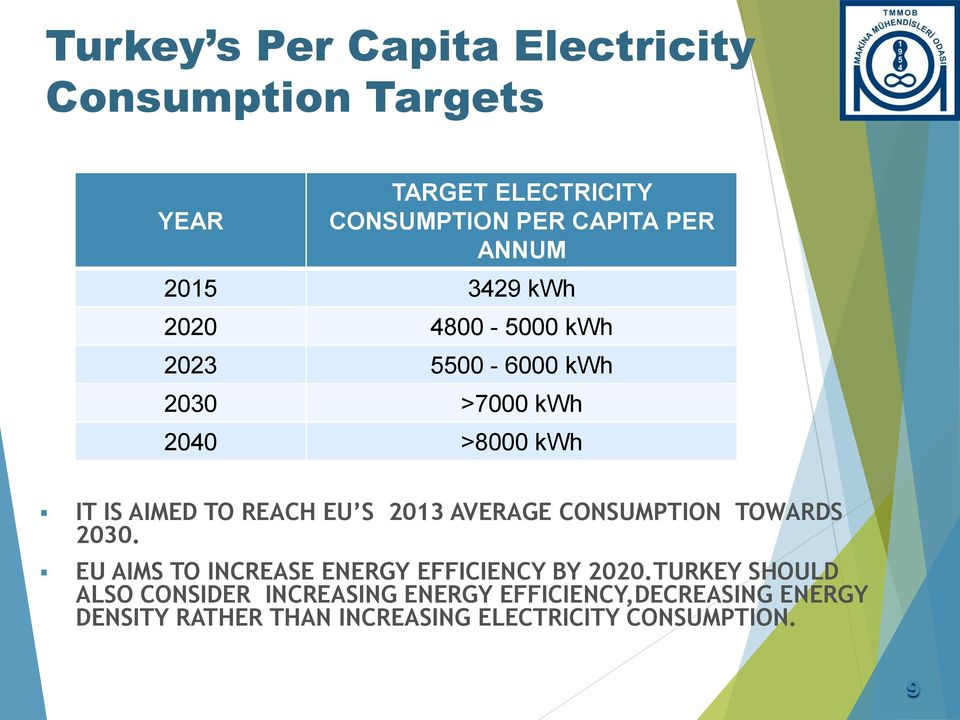 2013 AVERAGE CONSUMPTION TOWARDS 2030. EU AIMS TO INCREASE ENERGY EFFICIENCY BY 2020.