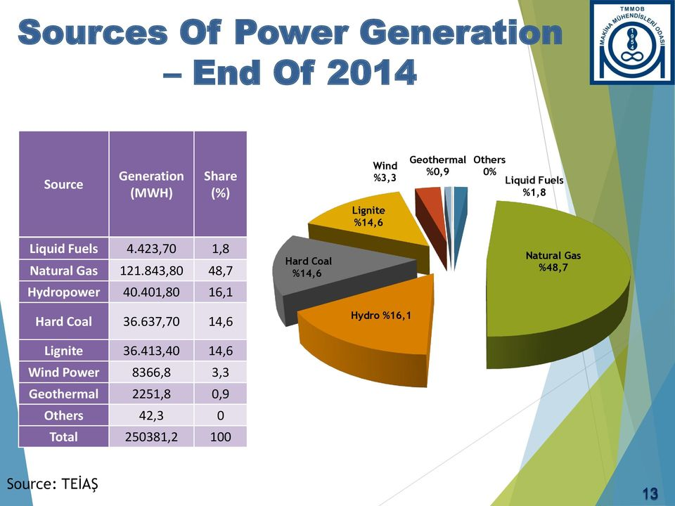 843,80 48,7 Hydropower 40.401,80 16,1 Hard Coal %14,6 Natural Gas %48,7 Hard Coal 36.