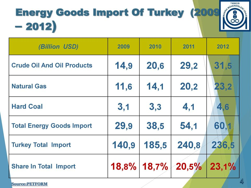 3,1 3,3 4,1 4,6 Total Energy Goods Import 29,9 38,5 54,1 60,1 Turkey Total Import