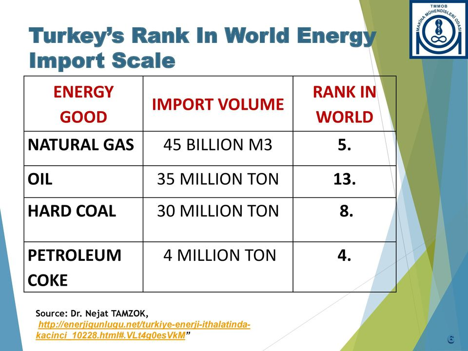 HARD COAL 30 MILLION TON 8. PETROLEUM COKE 4 MILLION TON 4. Source: Dr.
