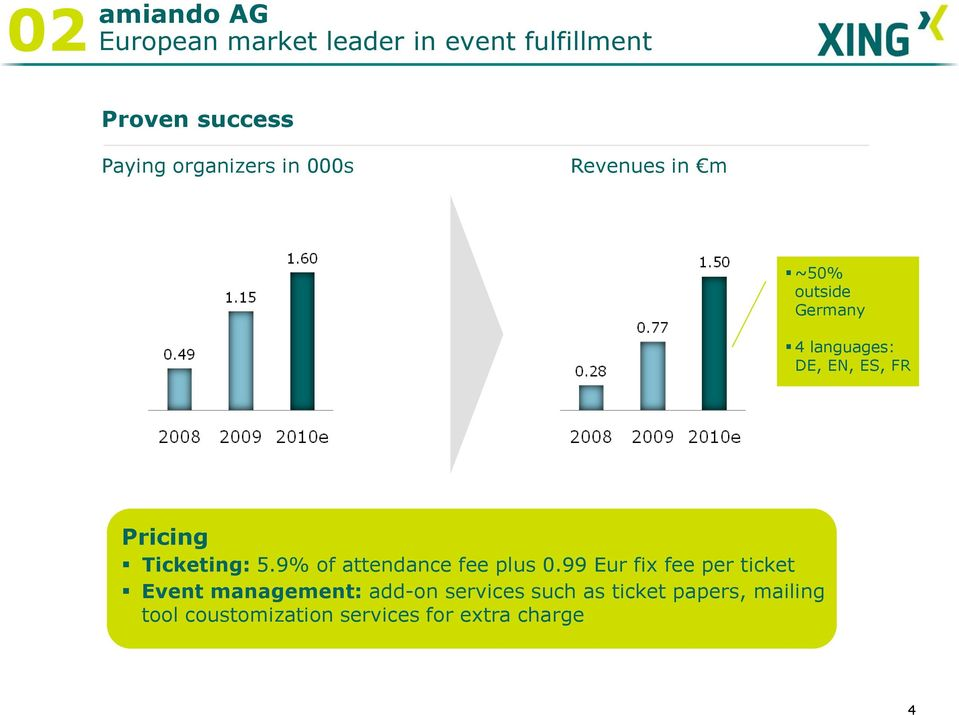 Pricing Ticketing: 5.9% of attendance fee plus 0.