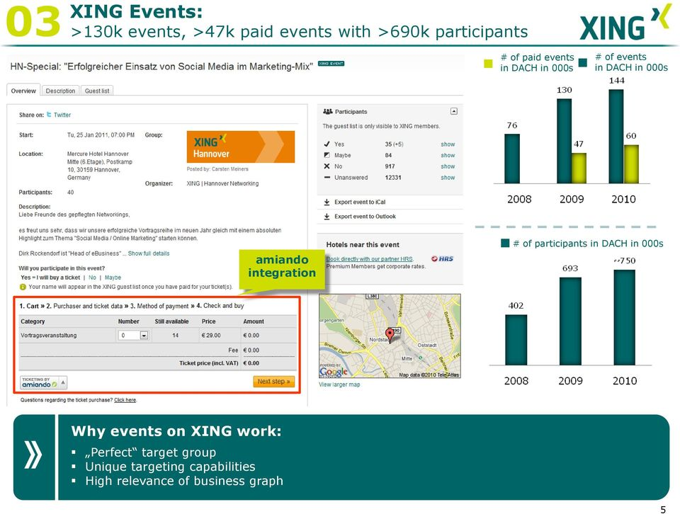 integration # of participants in DACH in 000s Why events on XING work: