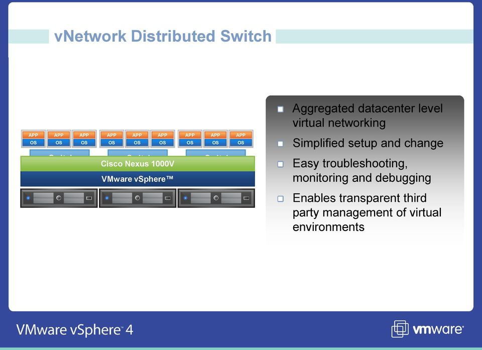 Distributed Nexus 1000V Switch VMware vsphere Easy troubleshooting,