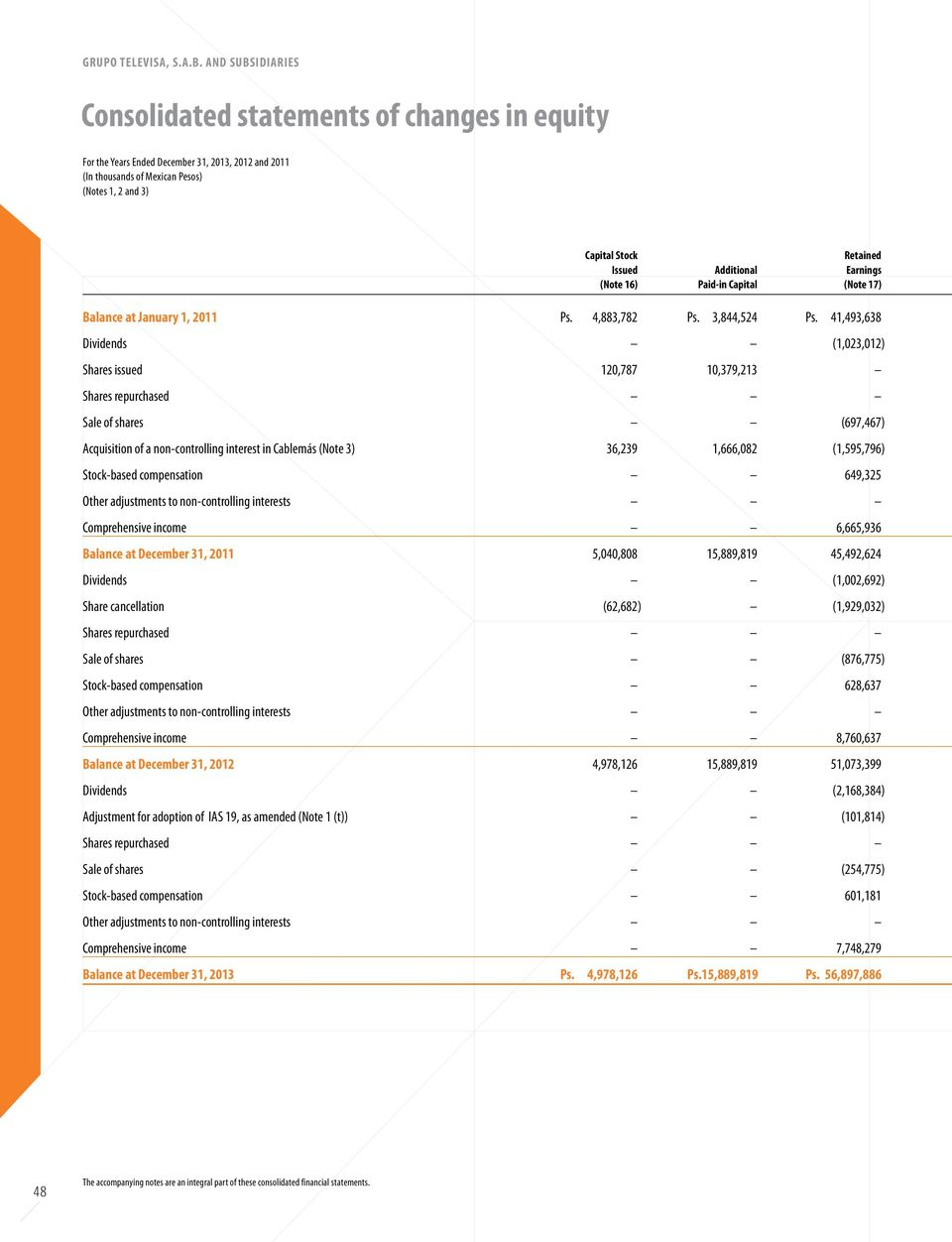 Additional Earnings (Note 16) Paid-in Capital (Note 17) Balance at January 1, 2011 Ps. 4,883,782 Ps. 3,844,524 Ps.