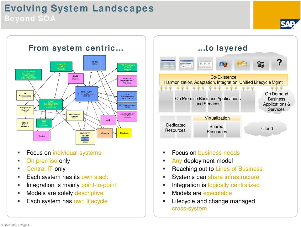 system has own lifecycle Focus on business needs Any deployment model Reaching out to Lines of Systems can share