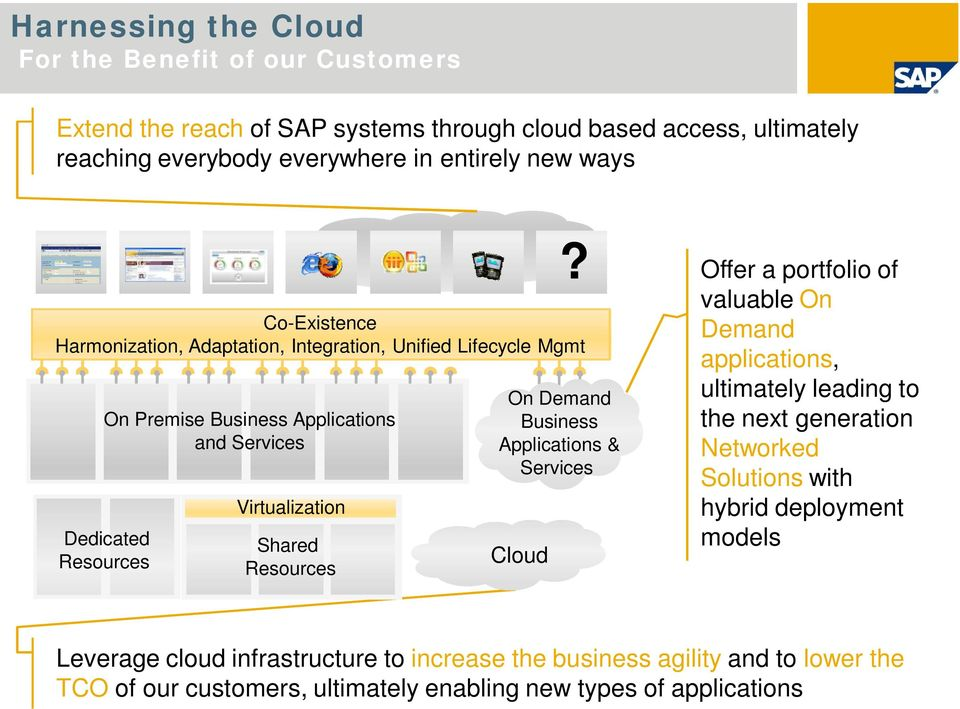 ultimately leading to the next generation Networked Solutions with hybrid deployment models Leverage cloud
