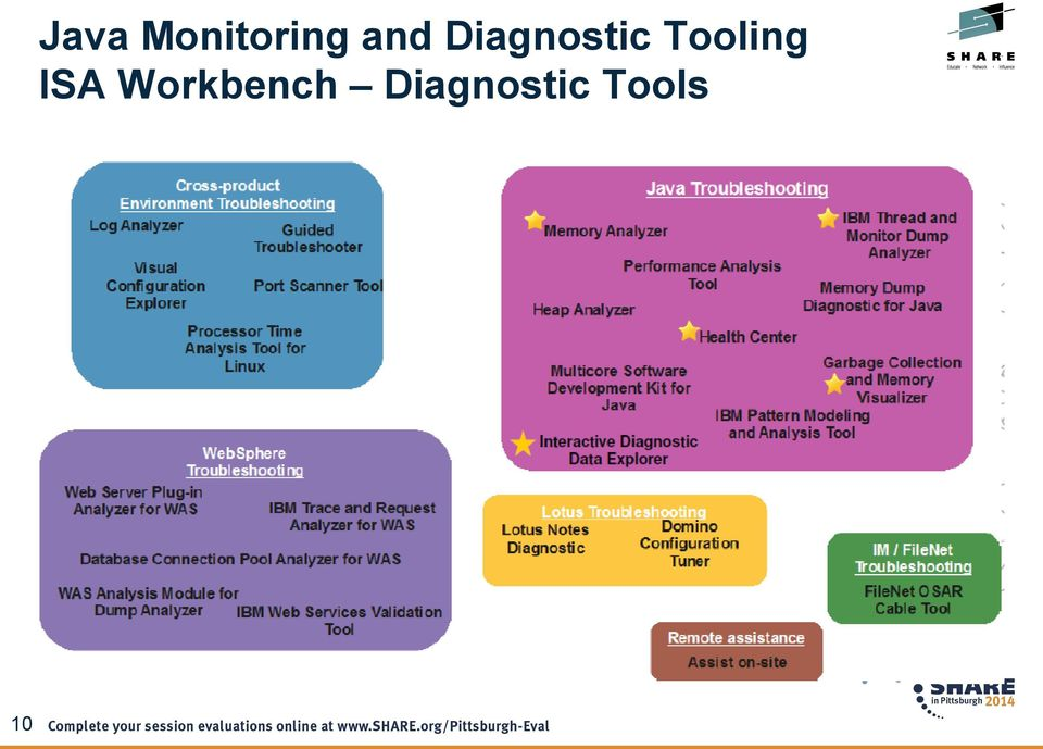Java Monitoring and Diagnostic Tooling - PDF