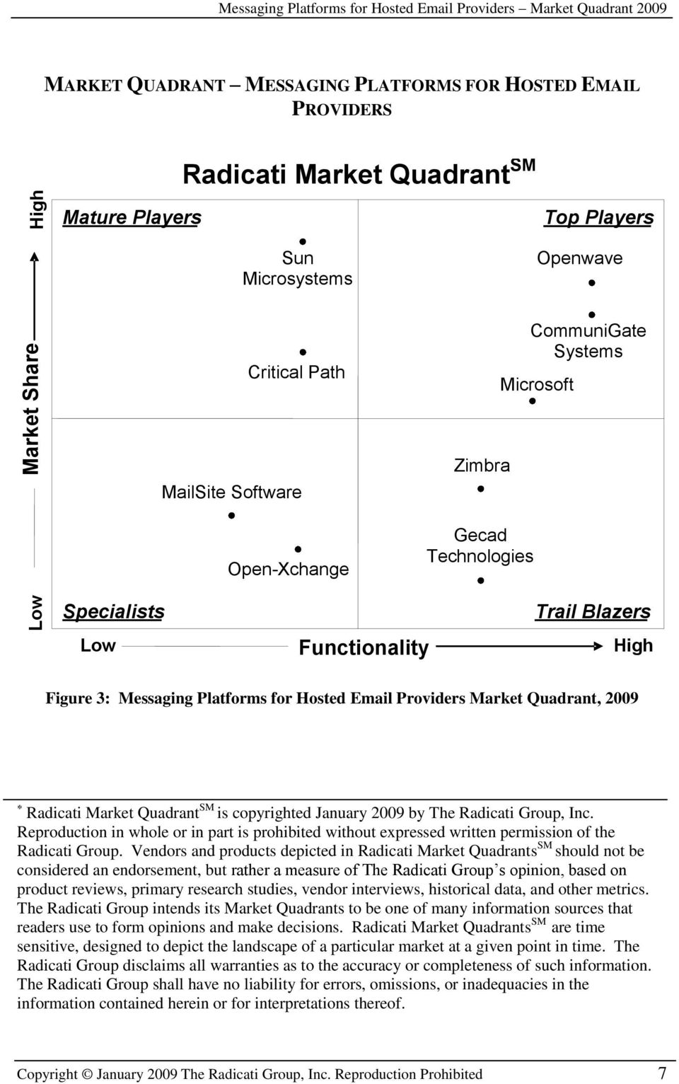 Messaging Platforms for Hosted Email Providers Market Quadrant, 2009 Radicati Market Quadrant SM is copyrighted January 2009 by The Radicati Group, Inc.