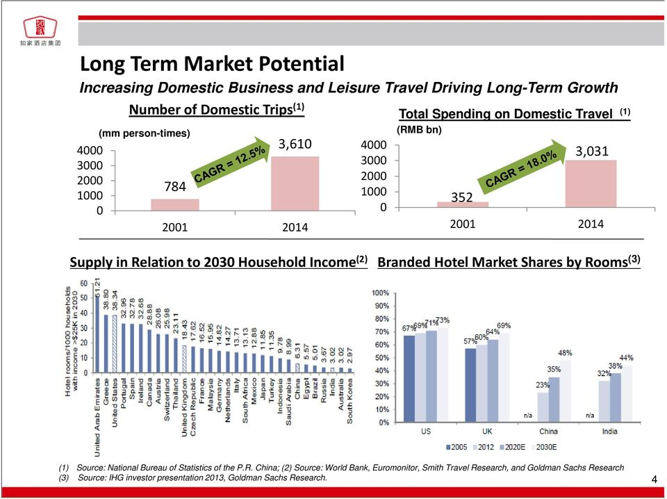 Homeinns Hotel Group A Leading Economy Hotel Chain in China