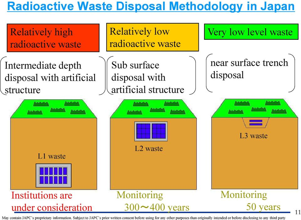 with artificial structure Very low level waste near surface trench disposal L1 waste L2 waste