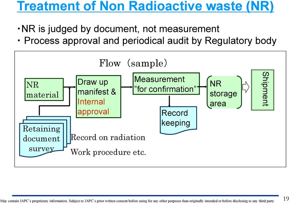 Retaining document survey Draw up manifest & Internal approval Record on radiation