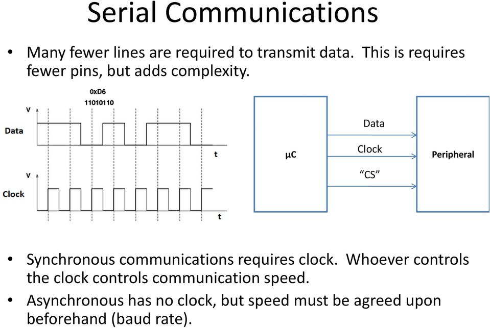 Data μc Clock CS Peripheral Synchronous communications requires clock.