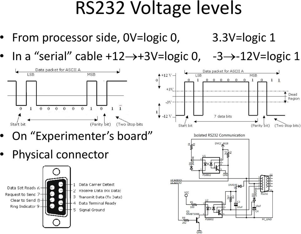 3V=logic 1 In a serial cable +12