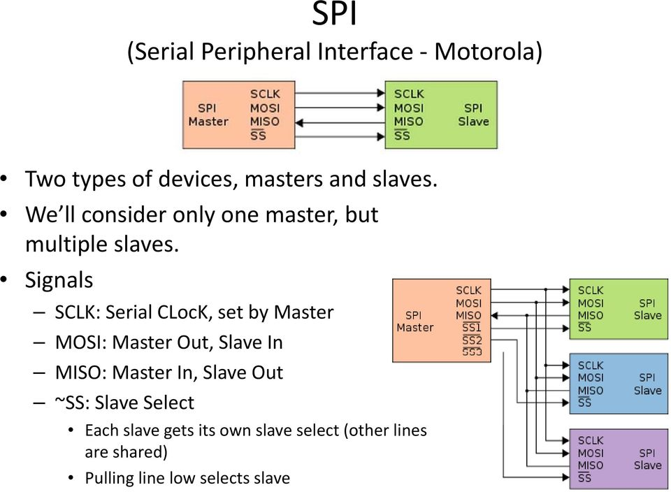 Signals SCLK: Serial CLocK, set by Master MOSI: Master Out, Slave In MISO: Master In,