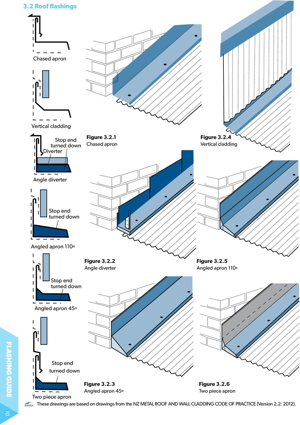 Flashing Guide For Architects And Detailing Professionals