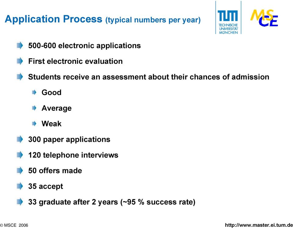 about their chances of admission Good Average Weak 300 paper applications 20