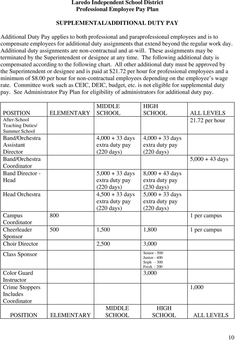 The following additional duty is compensated according to the following chart. All other additional duty must be approved by the Superintendent or designee and is paid at $21.